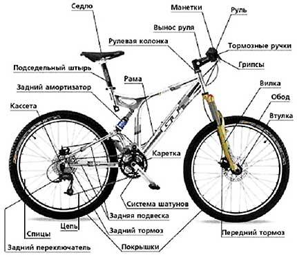 Схема велосипеда отработана годами